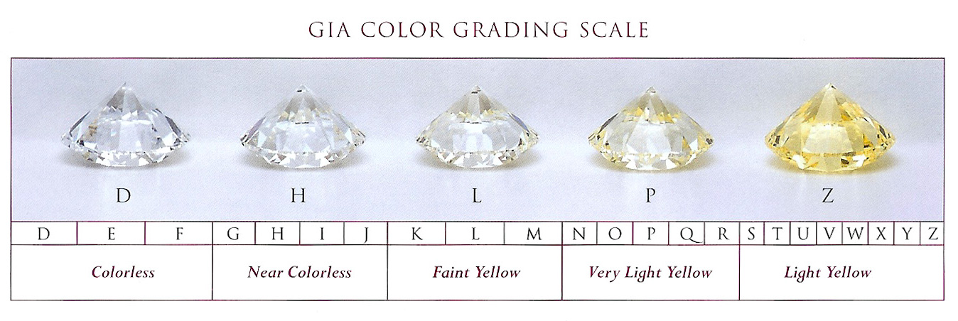 Burdeens Jewelry Gia Color Grading Scale